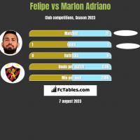 Felipe vs Marlon Adriano h2h player stats