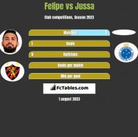 Felipe vs Jussa h2h player stats