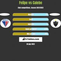 Felipe vs Calebe h2h player stats