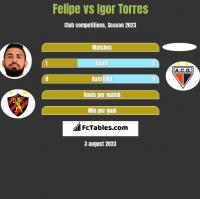 Felipe vs Igor Torres h2h player stats