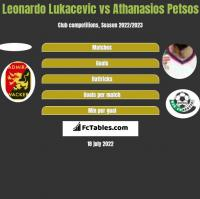 Leonardo Lukacevic vs Athanasios Petsos h2h player stats