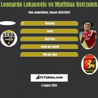 Leonardo Lukacevic vs Matthias Ostrzolek h2h player stats