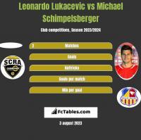 Leonardo Lukacevic vs Michael Schimpelsberger h2h player stats