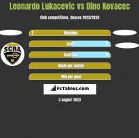 Leonardo Lukacevic vs Dino Kovacec h2h player stats