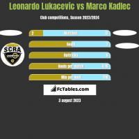 Leonardo Lukacevic vs Marco Kadlec h2h player stats