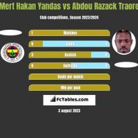 Mert Hakan Yandas vs Abdou Razack Traore h2h player stats