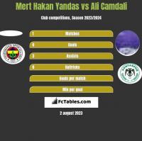 Mert Hakan Yandas vs Ali Camdali h2h player stats