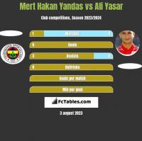 Mert Hakan Yandas vs Ali Yasar h2h player stats