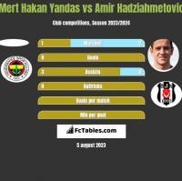 Mert Hakan Yandas vs Amir Hadziahmetovic h2h player stats
