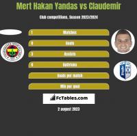 Mert Hakan Yandas vs Claudemir h2h player stats
