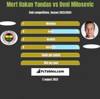 Mert Hakan Yandas vs Deni Milosevic h2h player stats