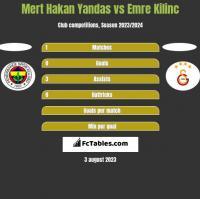 Mert Hakan Yandas vs Emre Kilinc h2h player stats