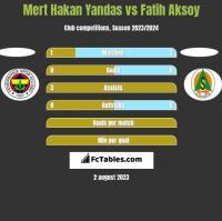 Mert Hakan Yandas vs Fatih Aksoy h2h player stats