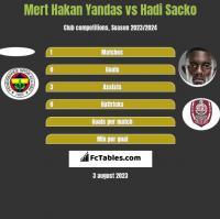Mert Hakan Yandas vs Hadi Sacko h2h player stats