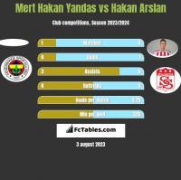 Mert Hakan Yandas vs Hakan Arslan h2h player stats