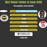 Mert Hakan Yandas vs Isaac Cofie h2h player stats