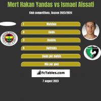 Mert Hakan Yandas vs Ismael Aissati h2h player stats