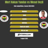 Mert Hakan Yandas vs Mesut Oezil h2h player stats