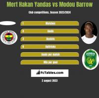 Mert Hakan Yandas vs Modou Barrow h2h player stats