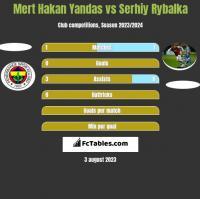 Mert Hakan Yandas vs Serhiy Rybalka h2h player stats