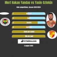Mert Hakan Yandas vs Yasin Oztekin h2h player stats