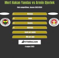 Mert Hakan Yandas vs Armin Djerlek h2h player stats