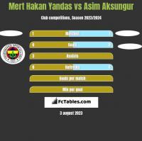Mert Hakan Yandas vs Asim Aksungur h2h player stats