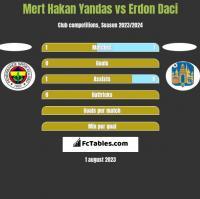 Mert Hakan Yandas vs Erdon Daci h2h player stats
