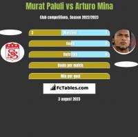 Murat Paluli vs Arturo Mina h2h player stats