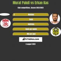 Murat Paluli vs Erkan Kas h2h player stats