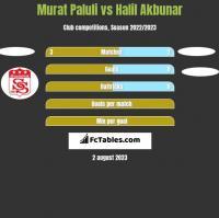 Murat Paluli vs Halil Akbunar h2h player stats