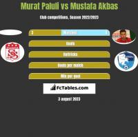 Murat Paluli vs Mustafa Akbas h2h player stats