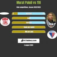 Murat Paluli vs Titi h2h player stats