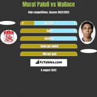 Murat Paluli vs Wallace h2h player stats