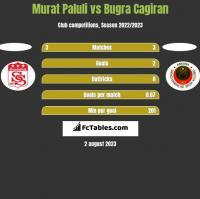 Murat Paluli vs Bugra Cagiran h2h player stats