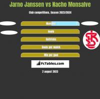 Jarno Janssen vs Nacho Monsalve h2h player stats