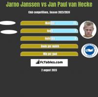 Jarno Janssen vs Jan Paul van Hecke h2h player stats