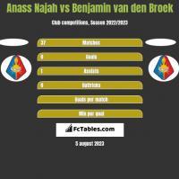 Anass Najah vs Benjamin van den Broek h2h player stats