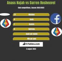 Anass Najah vs Darren Rosheuvel h2h player stats