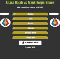 Anass Najah vs Frank Korpershoek h2h player stats