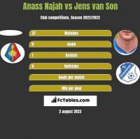 Anass Najah vs Jens van Son h2h player stats