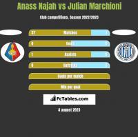 Anass Najah vs Julian Marchioni h2h player stats