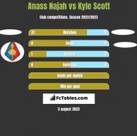 Anass Najah vs Kyle Scott h2h player stats