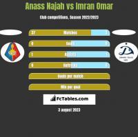 Anass Najah vs Imran Omar h2h player stats