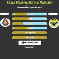 Anass Najah vs Marcus McGuane h2h player stats
