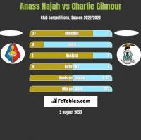 Anass Najah vs Charlie Gilmour h2h player stats