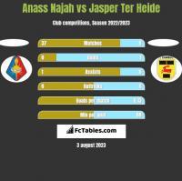 Anass Najah vs Jasper Ter Heide h2h player stats