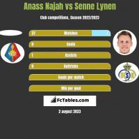 Anass Najah vs Senne Lynen h2h player stats