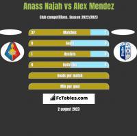 Anass Najah vs Alex Mendez h2h player stats