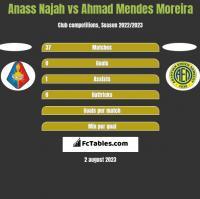 Anass Najah vs Ahmad Mendes Moreira h2h player stats